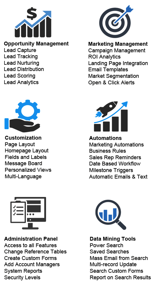 Graphic displaying topics for opportunity management, marketing management, customization, automations, administration panel, and data mining tools.