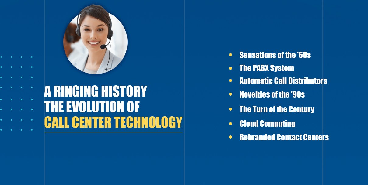 Graphic of a millennial woman wearing a call center headset with text about the history of call center technology