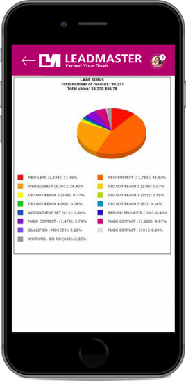 Black iPhone displaying LeadMaster's pie chart showing lead tracking